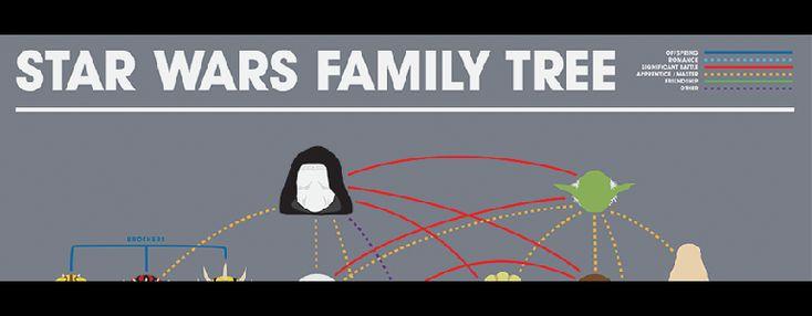 Árvore genealógica de Star Wars – Blog Eu Compraria!