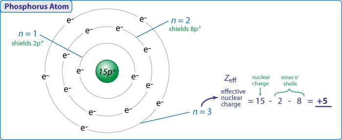 Effective Nuclear Charge - The shell model and shielding