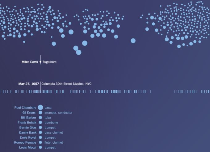 Scaled-in-Miles best interactive infographics