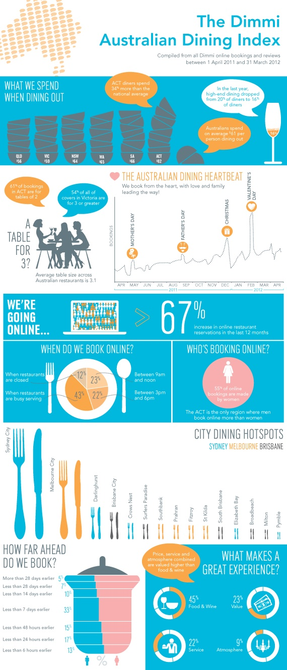 Dimmi Australian Dining Index - Statistics and Trends