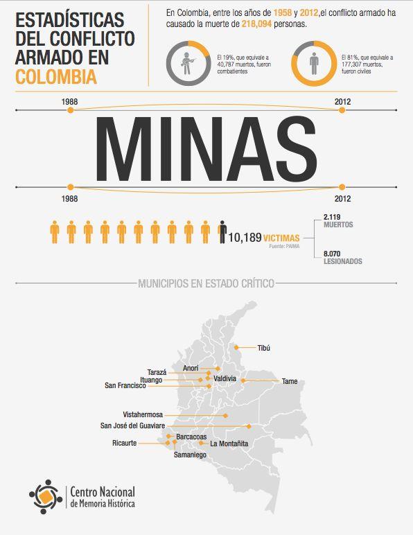 MINAS  ¡Basta ya! Colombia: Memorias de guerra y dignidad.