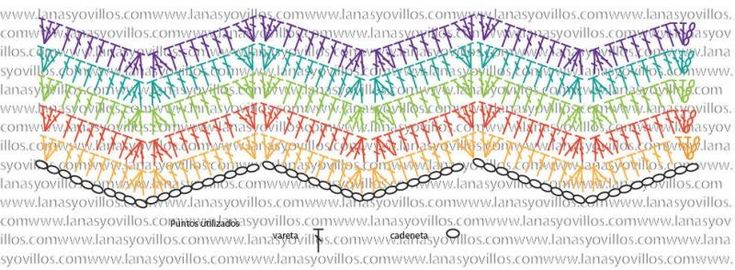 Crochet Chevron Stitch - Tutorial/ this diagram shows it exactly ...