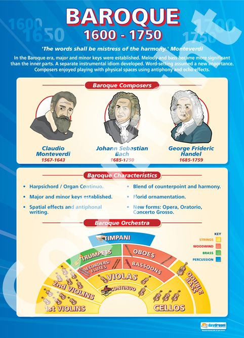Baroque (1600-1750) | School Charts | Educational Posters