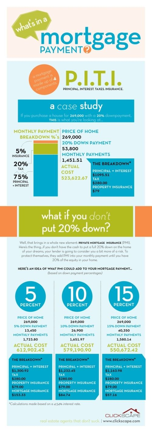 What's in a Mortgage Payment? PITI Explained!reposted by Palm Springs area Realtors, Judy and Nelson Horn www.JudyAndNelson.com #infogrpahic #Judy and Nelson Horn #Palm Springs