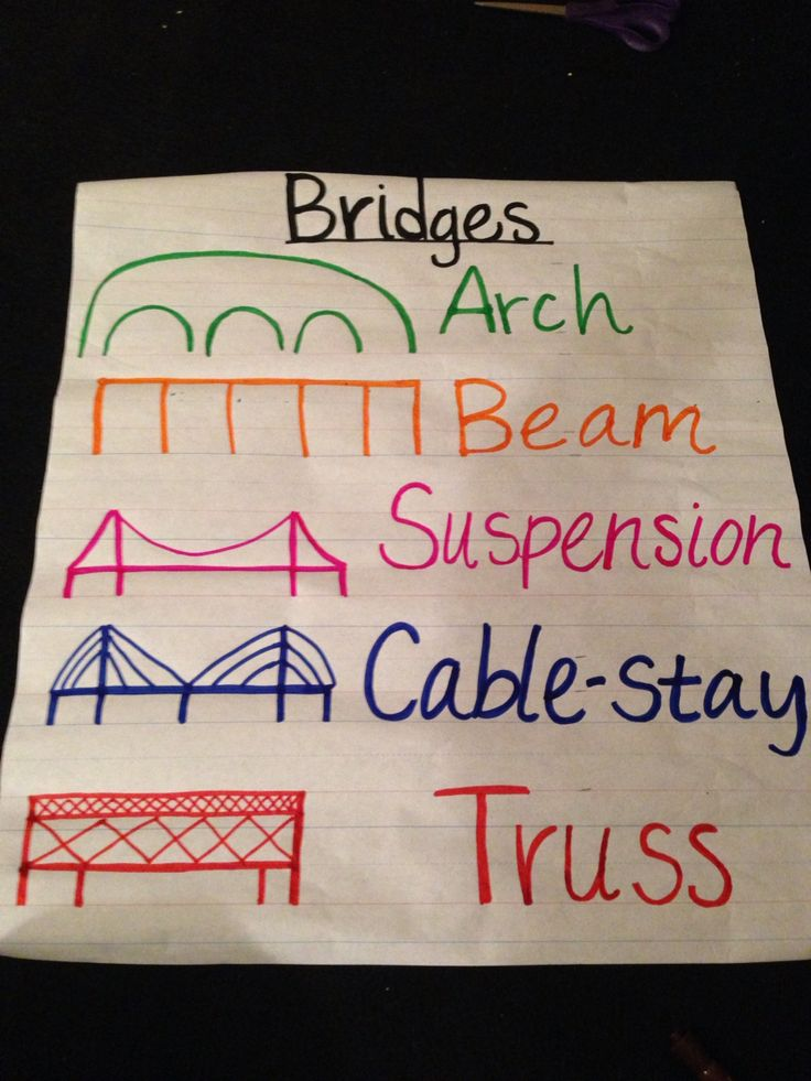Classroom Design In Preschool ~ Kindergarten social studies travel unit types of bridges