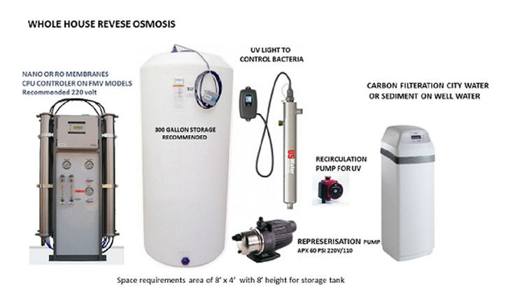 ecowater-whole-house-ro-system