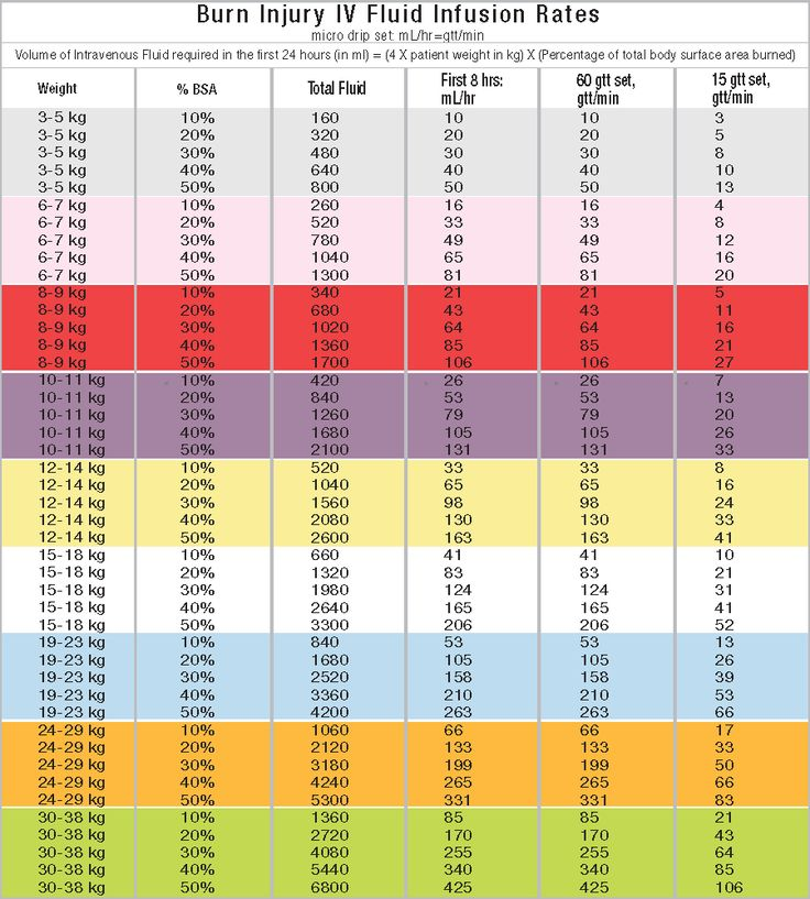 Parkland Formula Burn Infusion Chart - Dose By Growth - Pediatric Length-Based Tape