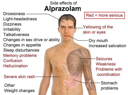 Side effects of alprazolam