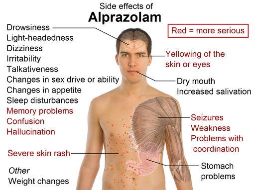 Side effects of alprazolam