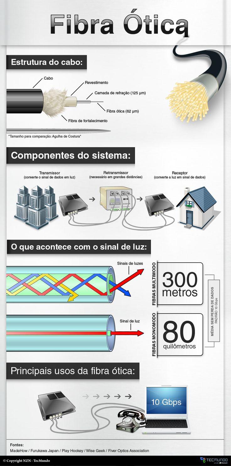 Infográfico - Como funciona a fibra ótica [infográfico]