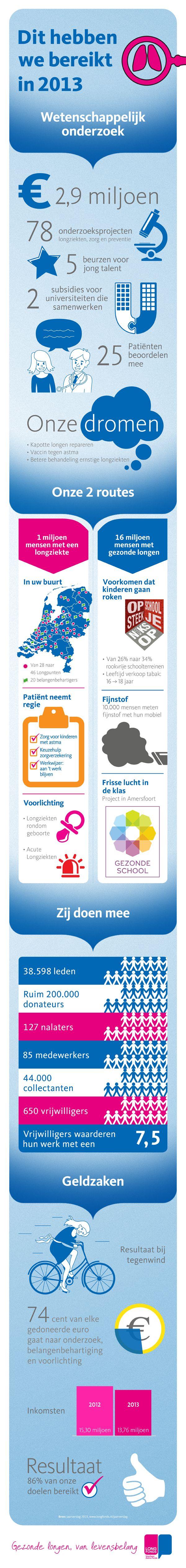 Het Longfonds maakt het verschil voor ruim één miljoen ongeneeslijke longpatiënten in Nederland en voor de gezondheid van ieders longen. In 2013 kon het Longfonds dankzij de steun van zeer velen in totaal ruim 10 miljoen euro besteden aan wetenschappelijk onderzoek, voorlichting en belangenbehartiging. U kunt helpen, door het Longfonds te steunen. Ga naar www.longfonds.nl/over-het-longfonds/resultaten/jaarverslag