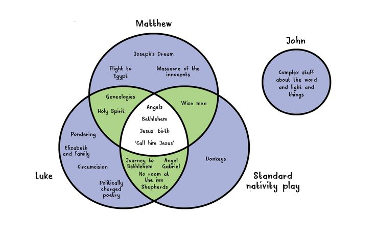 Planning a Nativity play?! Well... if you are, here's a standard to aim for...