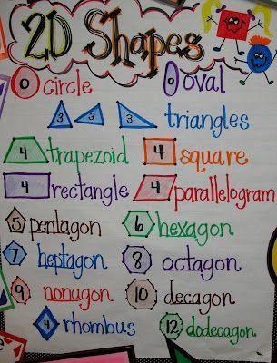 2 D shapes anchor chart