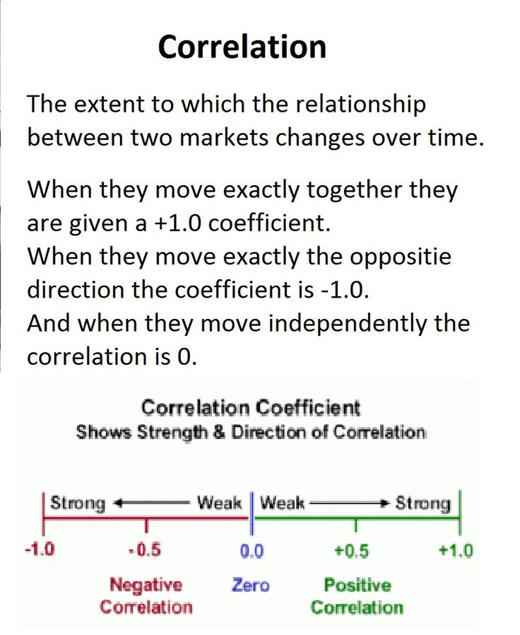 What are financial correlations?