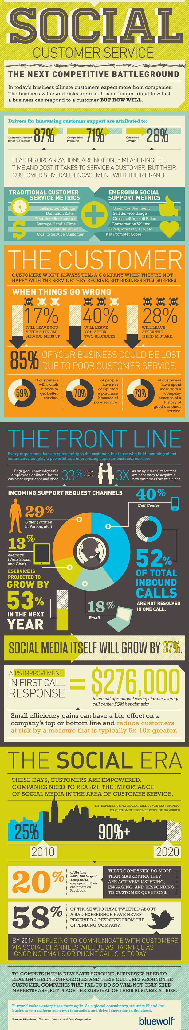 Social media has allowed companies to become more responsive than ever before. Today's infographic Social Customer Service: The Next Competitive Battleground shows us that companies are responding quicker than ever to their customers complaints. In fact about 84% of social media use is geared towards improving customer service