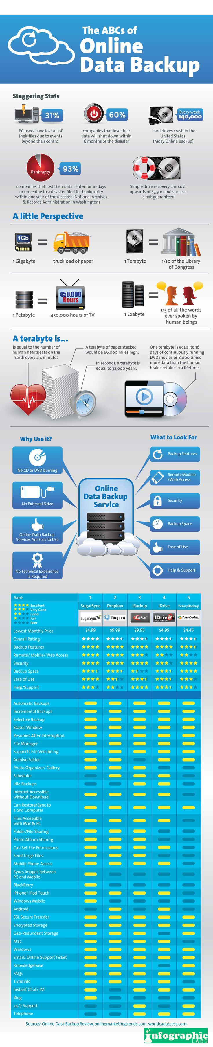 online data backup is critical to your data