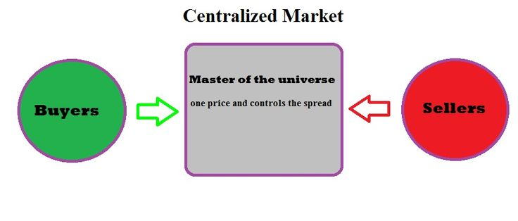 Forex market structure / Hierarchy: Forex market structure, Centralized market structure, Spot fx trading is Decentralized, The fx ladder, Forex Market Hierarchy - LeTechs