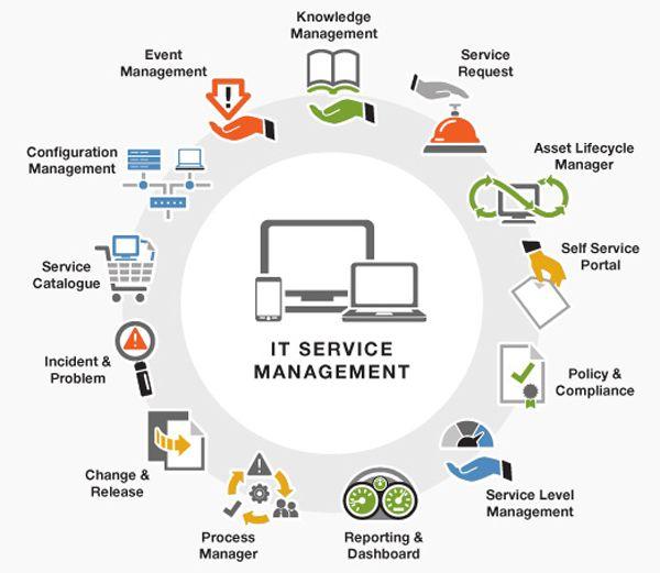 Httpwwwaxle itnlservice management Gestin De