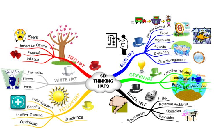 SIX THINKING HATS free mind map download