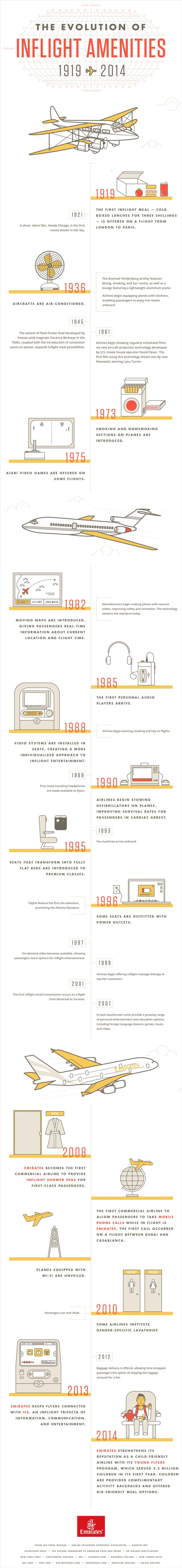 The Evolution of Inflight Amenities Infographic