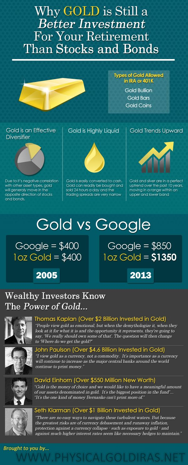 Why gold is still a better investment in your retirement accounts than stocks and bonds infographic.