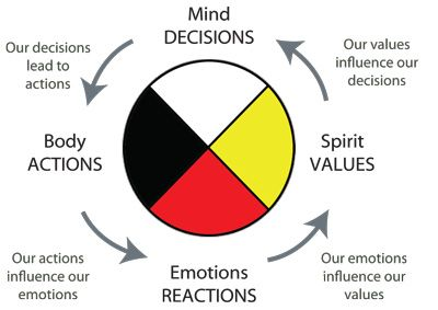 The medicine wheel has been used by aboriginal cultures in North and South America for 10,000 years. It is a symbol of the circle of life, used in prayer and to bring balance to one's life. The circle of the Anishinaabe medicine wheel is continuous, with no beginning and no end. Everything in life is sacred – the earth, animals, plants … everything affects one another. The four colours of the medicine wheel are spirits. Each one is associated with a life stage.