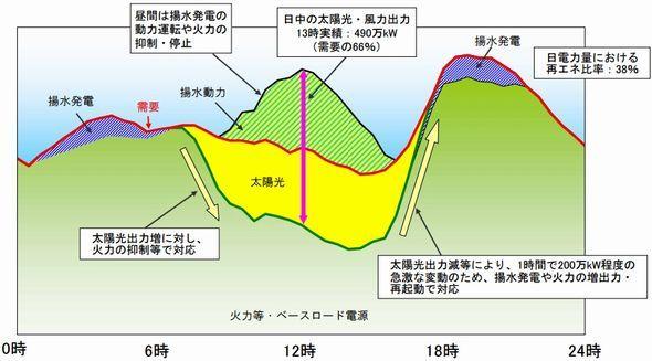 自然エネルギー:再生可能エネルギーの出力抑制、九州本土で実施の可能性が高まる (1/3) - スマートジャパン
