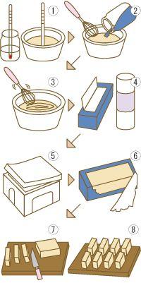 手作り石鹸 - 【石鹸美人】 基本的な作り方