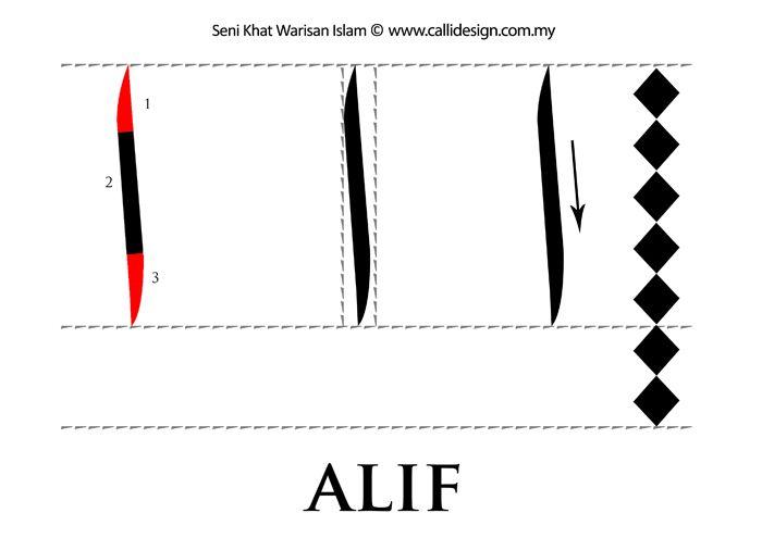 Seni Khat Warisan Islam | Islamic Calligraphy: Tutorial 1 : Khat Nasakh