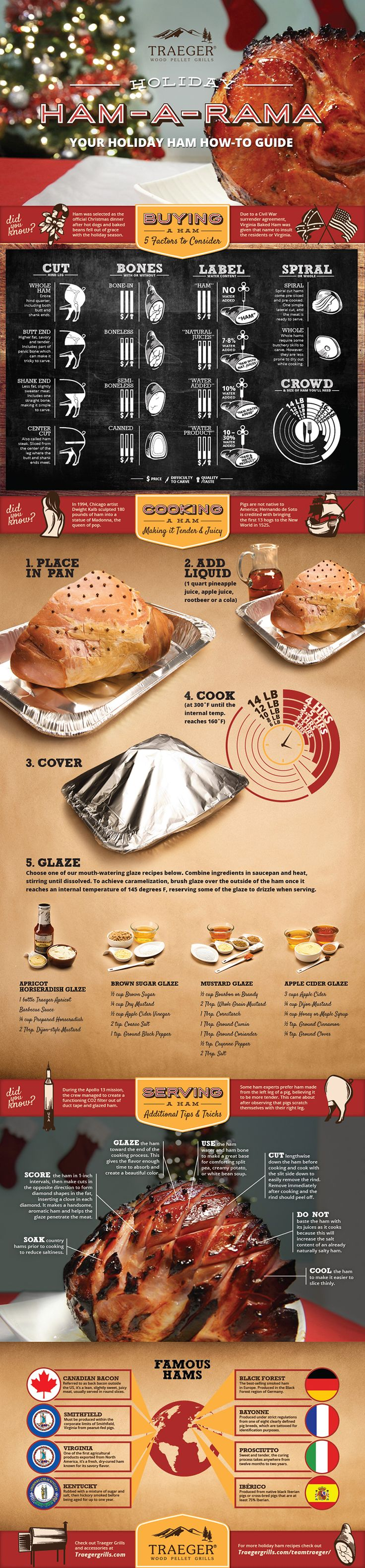 Traeger Grills: Everything You Need To Know About Your Holiday Ham.This is the ultimate ham guide! Find out what ham is right for you, what cuts of ham are out there, cook times, and glazes.