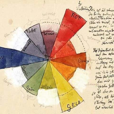 Paul Klee: Colour Chart - 1931