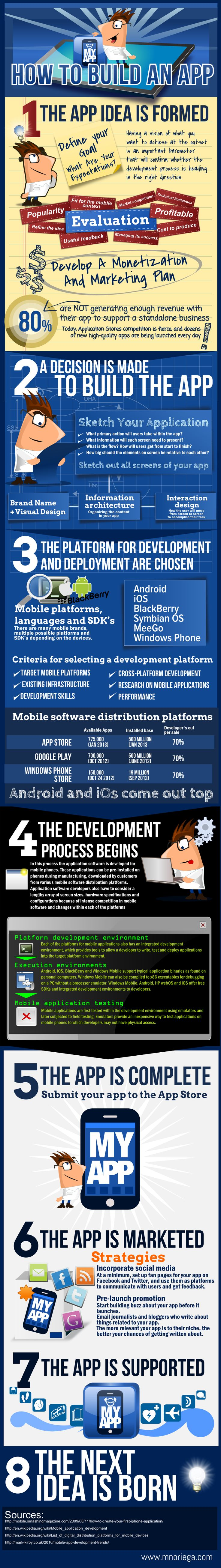 Thisgraphic Shows In A Wide Perspective How To Develop An App, From  The Idea