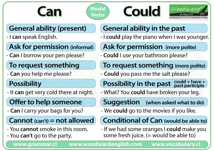 Can and Could in English - Modal Verbs