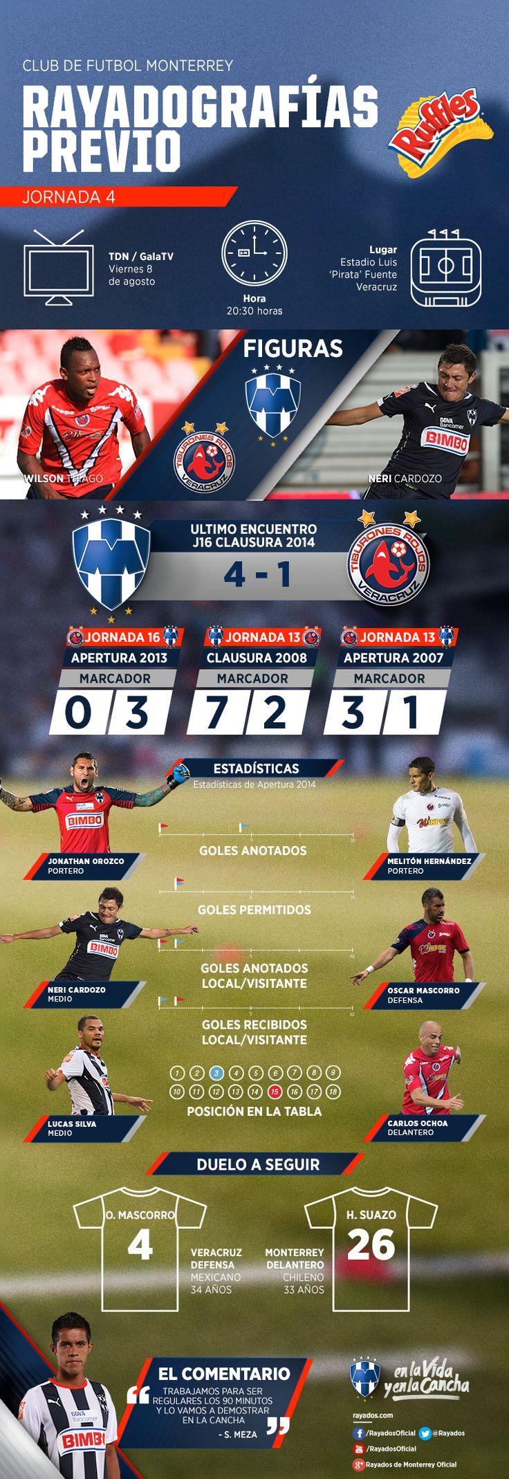 La #Rayadografía previa al partido del Club de Futbol Monterrey vs. Veracruz en la LIGA Bancomer MX es presentada por Ruffles MX. #VamosRayados.