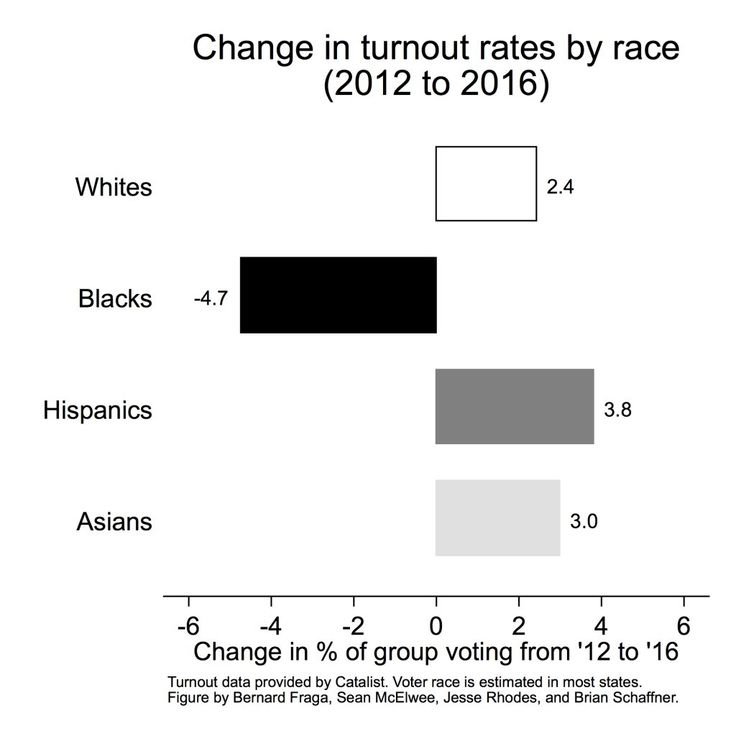 Changes in Voter Turnout Rates by Race (2012 to 2016)  Source: Catalist / Bernard Fraga, Sean McElwee, Jesse Rhodes, and Brian Schaffner