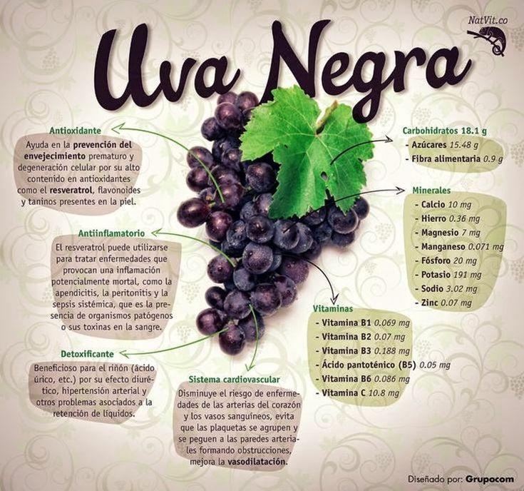 ¿Qué son las uvas y cuáles son sus propiedades? ¿Conoces ...