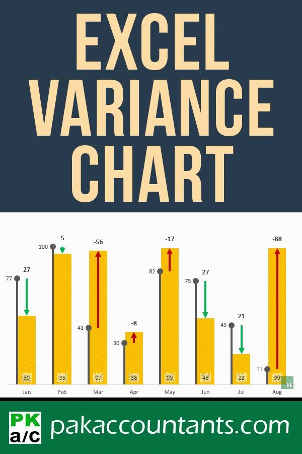 Excel Variance Charts: Making Awesome Actual vs Target Or