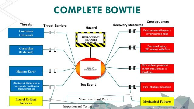 Imagen Relacionada Seguridad Industrial Seguridad Intoxicacion