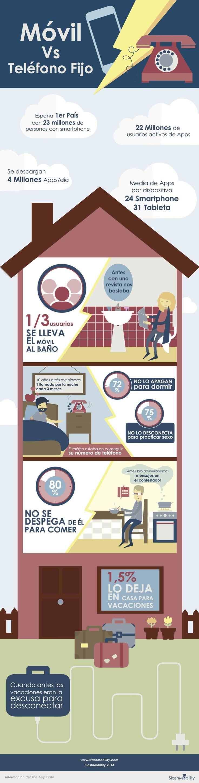 Teléfono móvil vs teléfono fijo #infografia