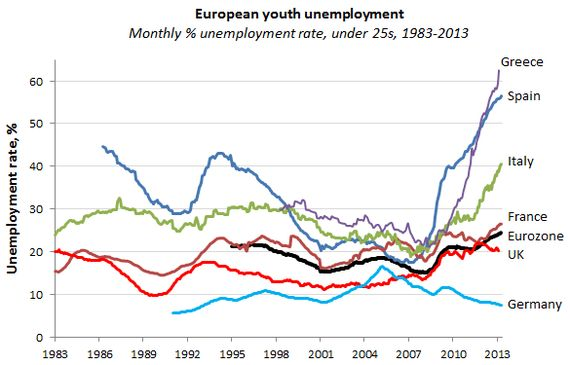 Europe's youth unemployment 2013