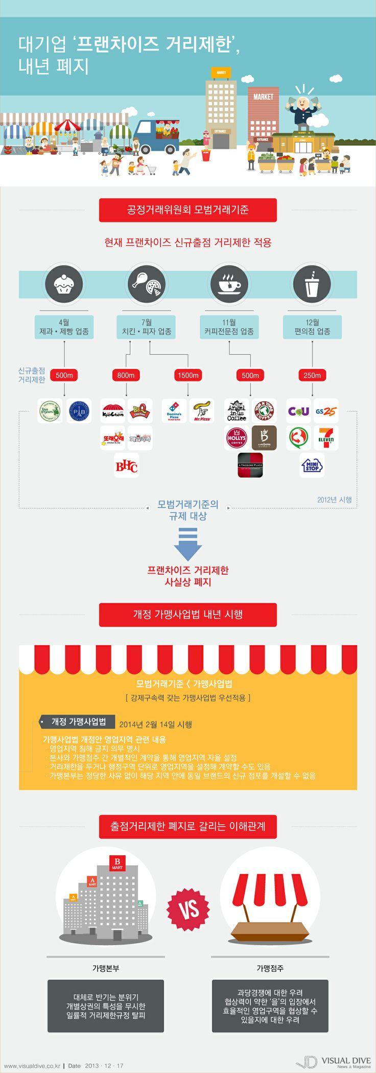 """[인포그래픽] 2013 이슈였던 대기업 '프랜차이즈 거리제한', 내년 폐지 #Franchise / #Infographic"""" ⓒ 비주얼다이브 무단 복사·전재·재배포 금지"""
