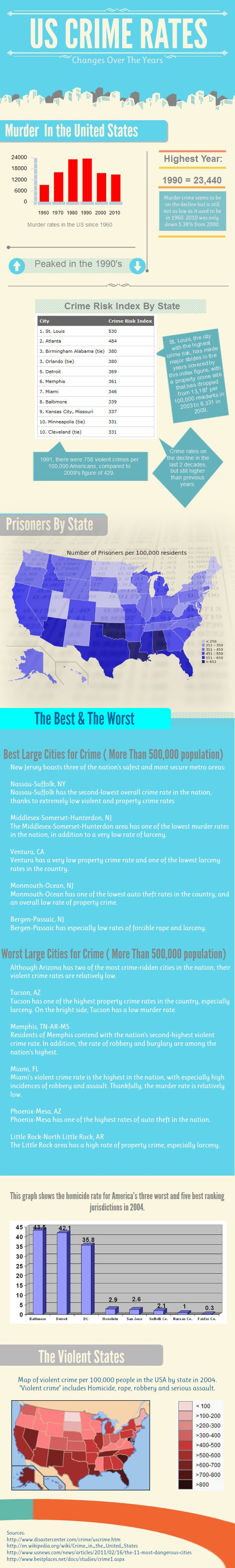 Best Us Crime Rate Ideas On Pinterest Crime Rates By City - Us crime rate map usa