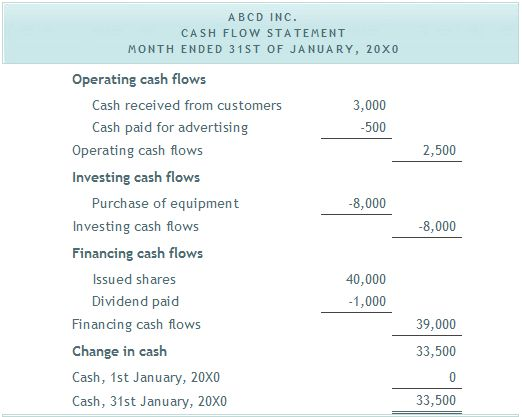 Monthly Small Business Cash Flow Statement Template Sample Format