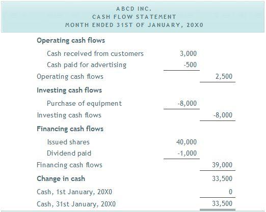 example cash flow statement | Back to school | Pinterest | Financial statement, Cash flow ...