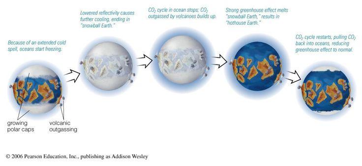 snowball-earth