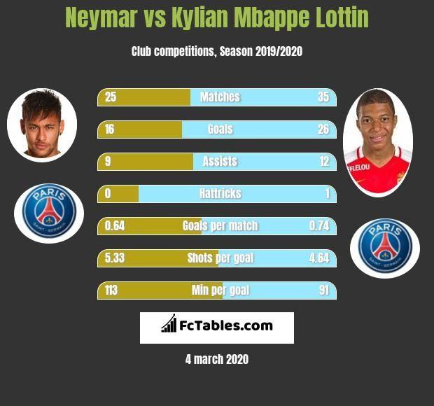 Performance Statistics For Kylian Mbappe Psg Junior Neymar Has A Total Of 4 Asssists 12 Key Passes These Are Passes Le In 2020 Neymar Neymar Vs Messi Vs Ronaldo Goals