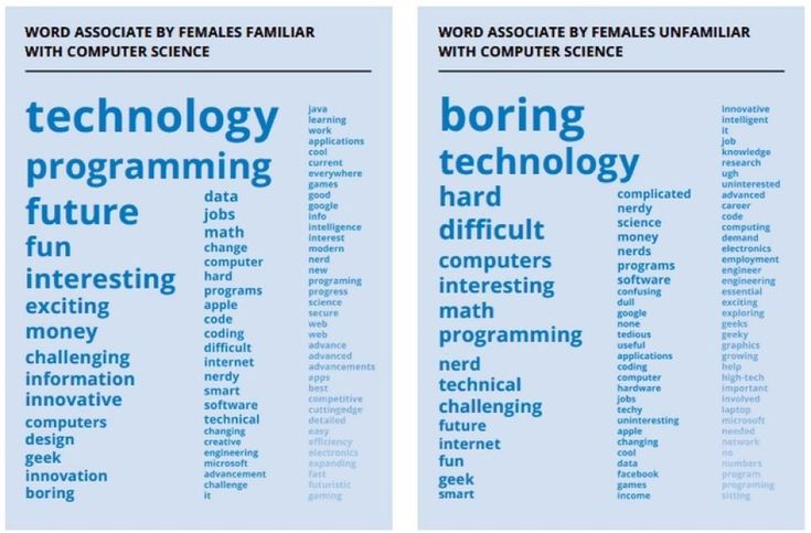 Words associated by females in computer science