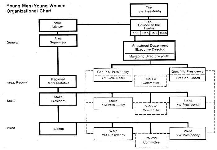 LDS.org { 1977 YM/YW Organizational Chart