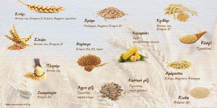 Αναγνωρίζετε τα δημητριακά που έχετε στη διατροφή σας