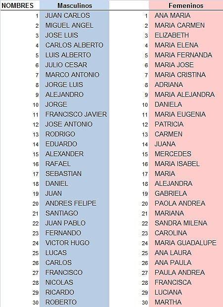 Names Spanish - OneDrive | FLEX | Spanish baby names ...
